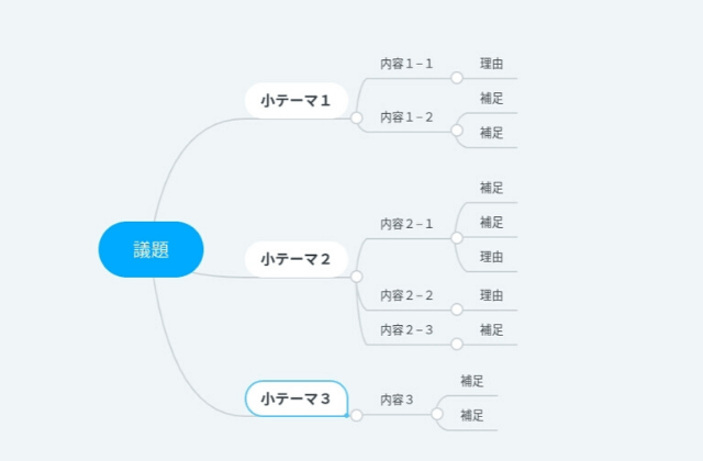 マインドマップ作成例
